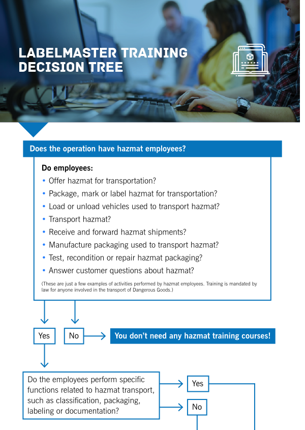 Labelmaster Training Decision Tree