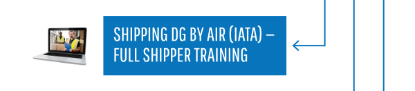 Shipping DG by Air (IATA) - Full Shipper Training