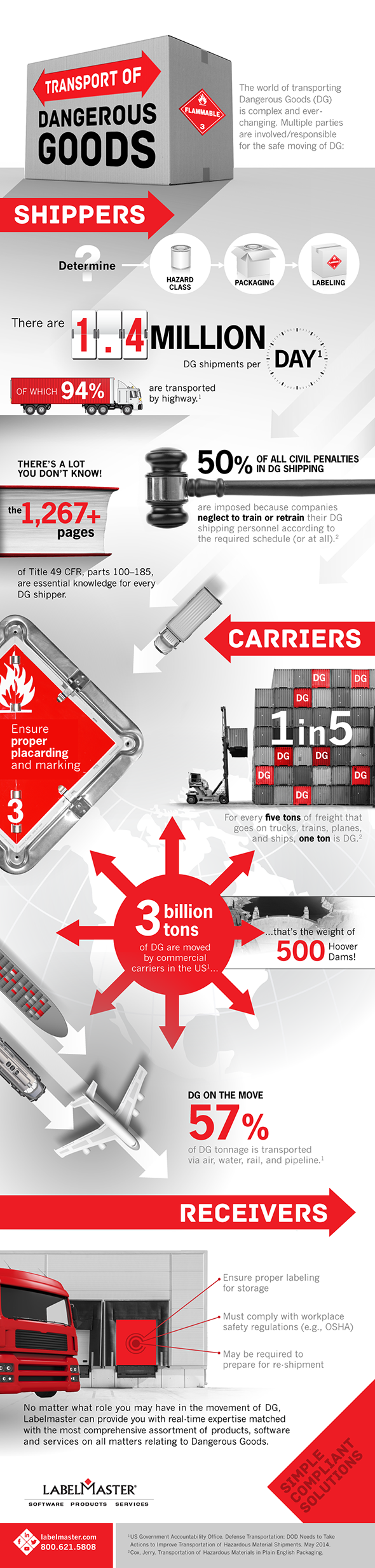 Infographic | The Movement of Dangerous Goods