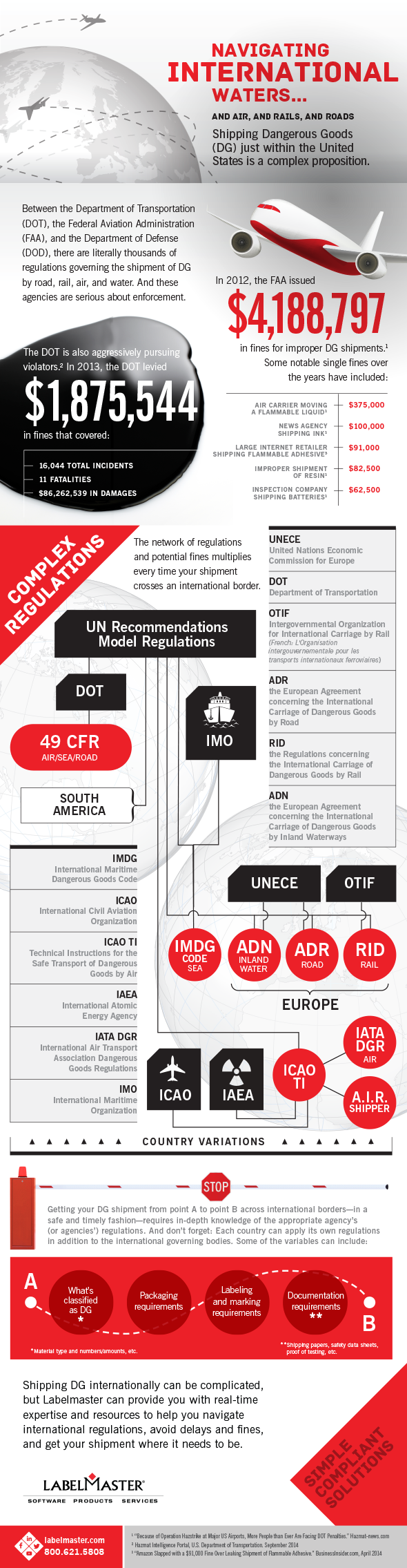 Infographic   Navigating International DG Shipping