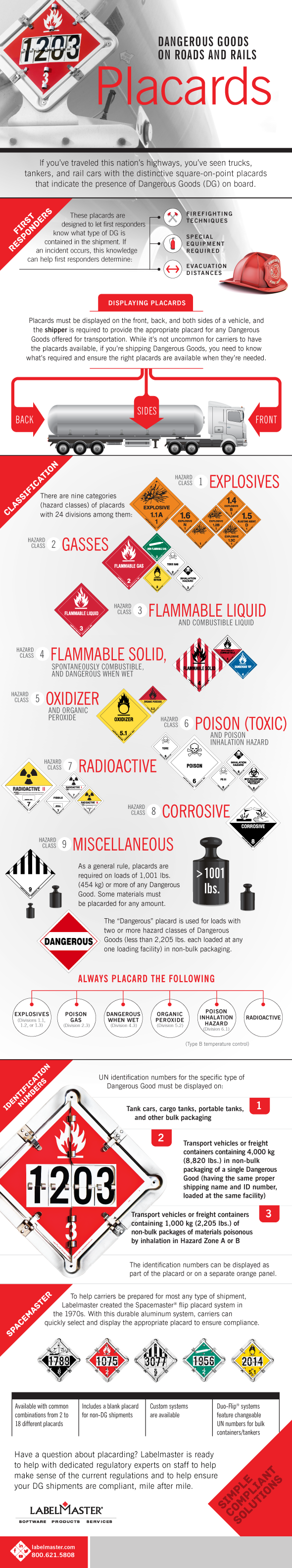 Infographic | Dangerous Goods on Roads and Rails: Placards