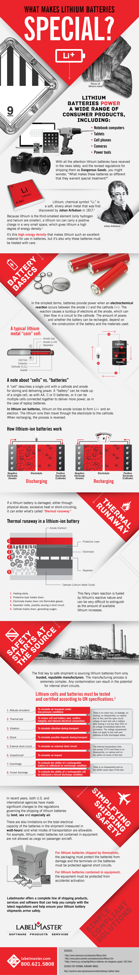 Infographic | What Makes Lithium Batteries Special?