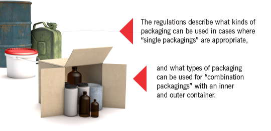 Combination Packagings