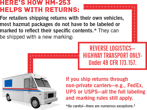 Here's How HM-253 Help With Returns
