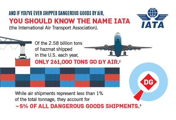 You should know the name IATA