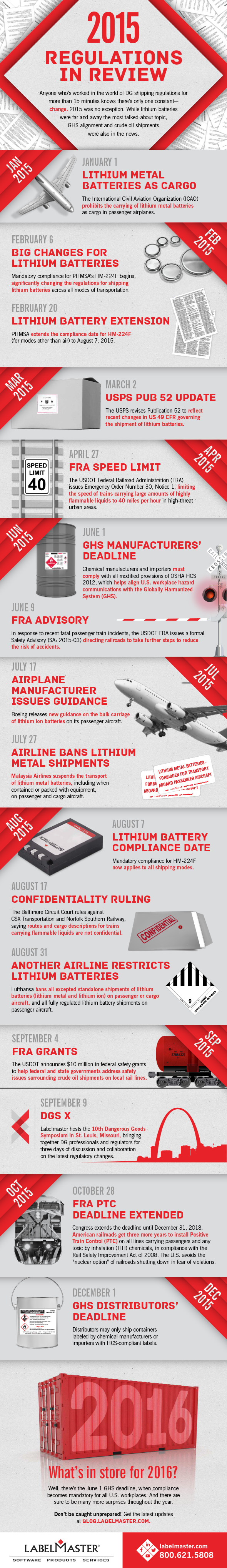 Labelmaster Infographic 2015 Regulations in Review