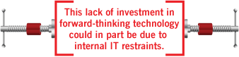 This Lack of Investment in Forward-Thinking Technology Could in part be due to Internal IT Restraints