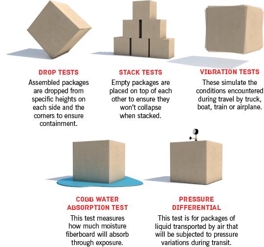 Packaging tests