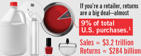 If you're a retailer, returns are a big deal
