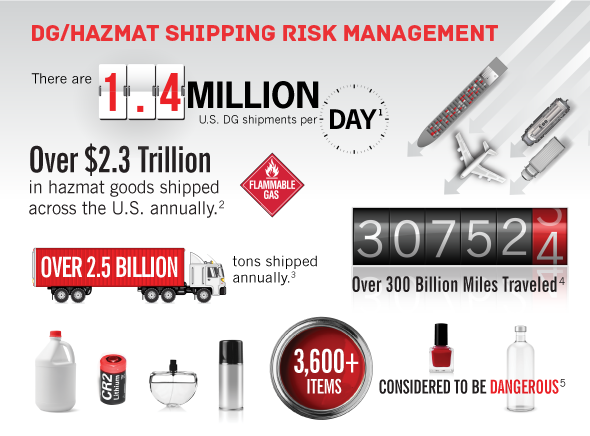 DG/Hazmat Shipping Risk Management